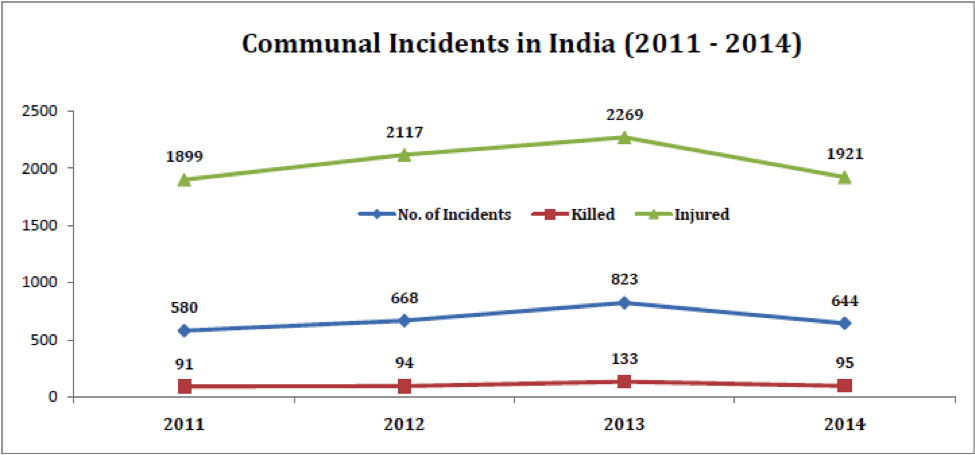 On Avg., India Had 57 Communal Incidents Per Month In The Last 4 Yrs & 8 States Accounted For 85% of These Incidents