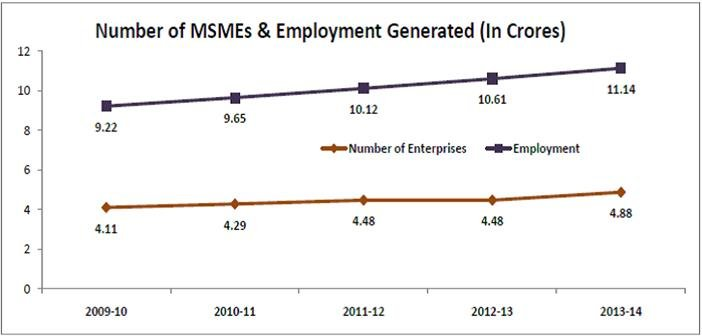 MSMEs – The Largest Employers In The Country Face A Threat From Chinese Imports