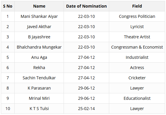 How Are The Nominated Members Of The Rajya Sabha Performing?