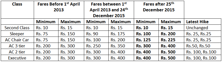 Railways Hikes Tatkal Charges, Know The Current Prices & Of The Past Few Years