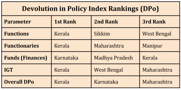 Empowering Local Governments – Kerala Tops The List