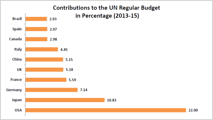 How Much Do Various Countries Contribute To The United Nations Budget?