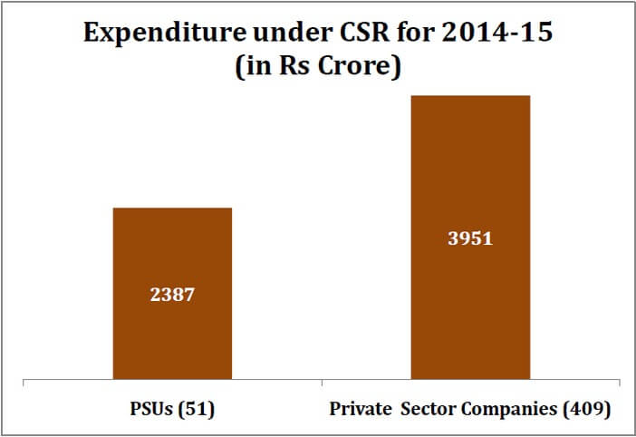 Know What CSR Is & How The Indian Industry Spent The CSR Budget In 2014-15