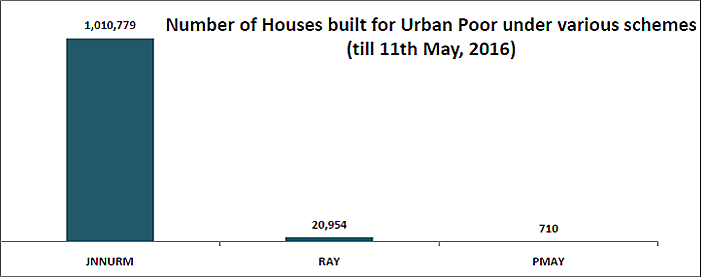 96% Of The Houses Constructed For The Urban Poor Are Vacant In Delhi