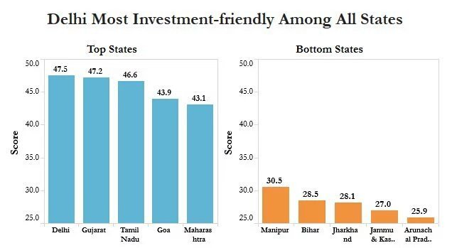 Top Investment Hubs In India: Gujarat and Delhi; Worst: Bihar and Jharkhand