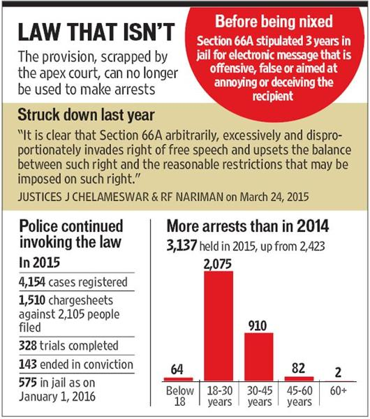 Despite Being Scrapped By SC, Over 3,000 People Arrested For Violating 66A IT Act