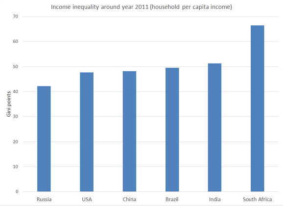 India Is The Second-Most Unequal Country Across The World: Report By New World Health