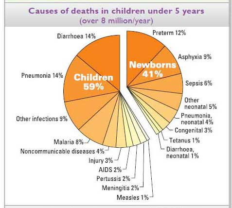 Read To Know - Pneumonia Is Leading Cause Of Death Among Children Under 5 Years