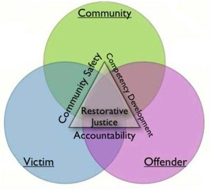 Restorative Justice: Conversation Between Victims & Offenders