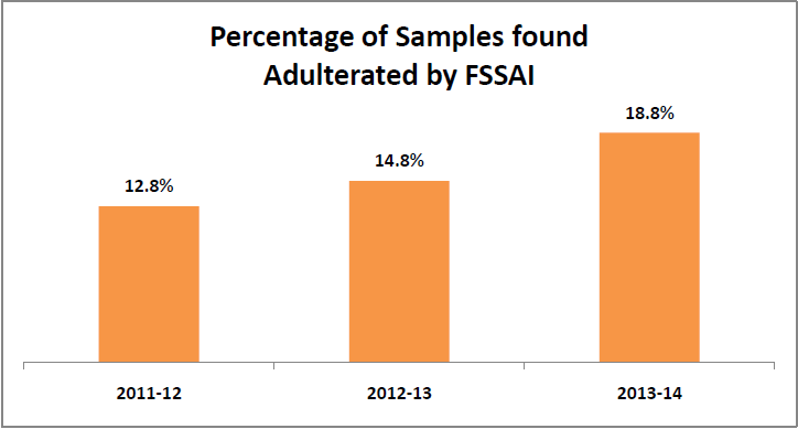 Percentage-of-Samples-found-adulterated-by-FSSAI-Maggi-ban-in-India