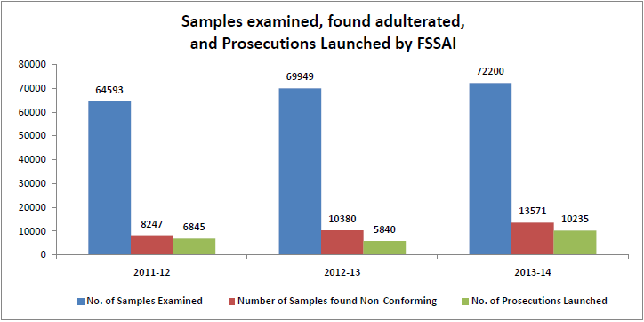 Sample-examined-found-aulterated-and-prosecutions-launched-by-FSSAI-Maggi-ban-in-India