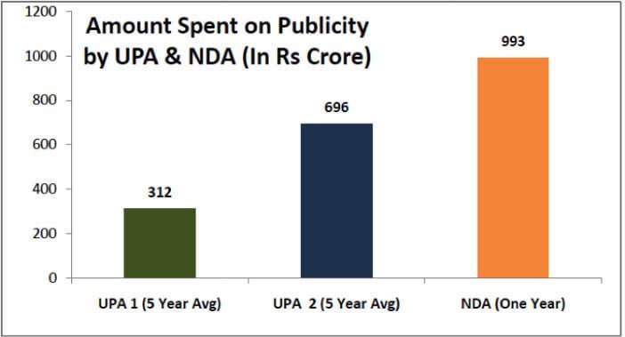 amount-spent-on-publicity-by-UPA-and-NDA