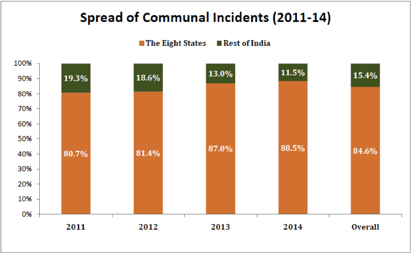 Communal-Incidents-in-India-Spread-of-Communal-Incidents