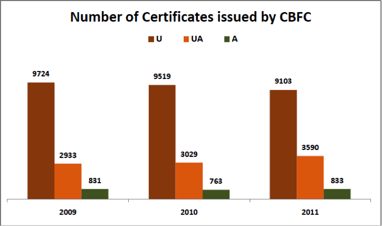 Number-of-certificates-issued-by-CBFC-Film-Certification-Process-in-India