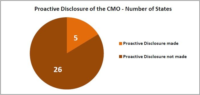 chief_minister_offices_rti_disclosures_proactive_disclosures_of_the_cmos