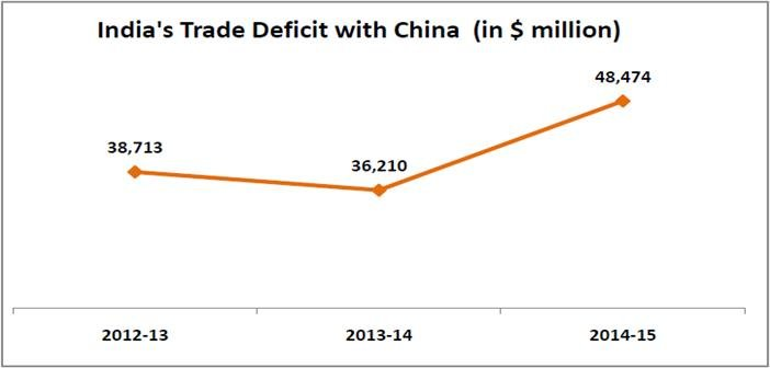micro-small-and-medium-enterprises-chinese-imports-threat_indias-trade-deficit-with-china