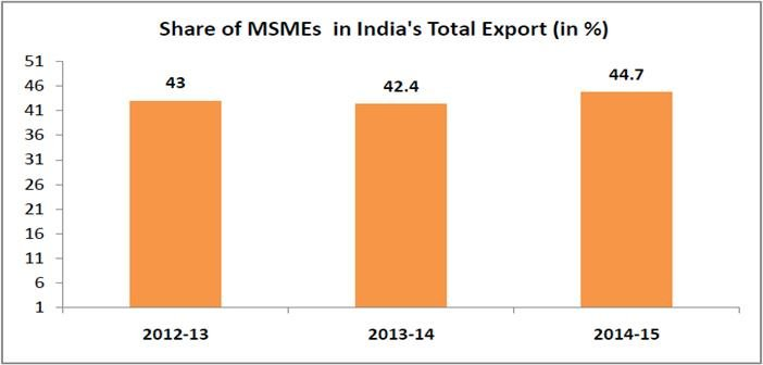 micro-small-and-medium-enterprises-chinese-imports-threat_share-of-msme-in-indias-total-exports
