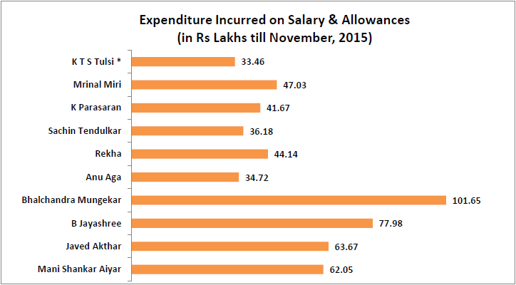 performance-of-nominated-members-of-rajya-sabha_expenditure-incurred-in-salary-and-allowances