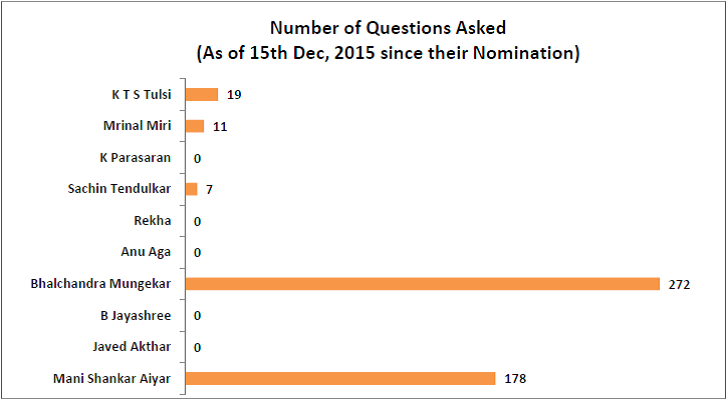 performance-of-nominated-members-of-rajya-sabha_number-of-questions-asked