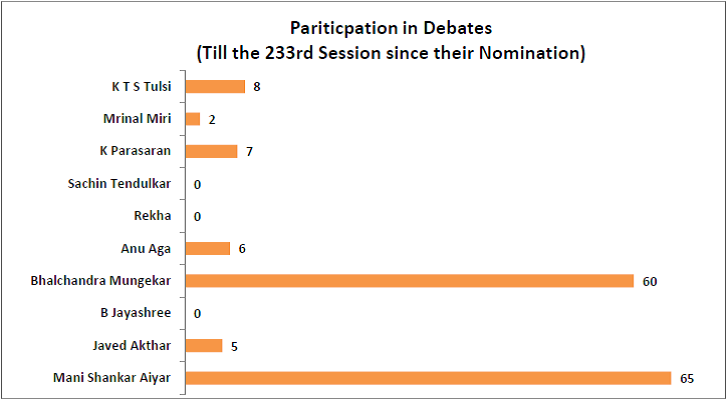 performance-of-nominated-members-of-rajya-sabha_participation-in-debates