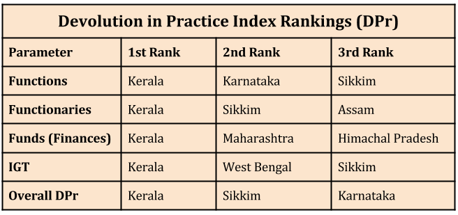 Empowering-Local-Governments-in-India_devolution-in-practice-index-rankings_n