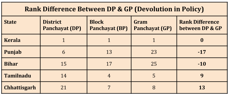 Empowering-Local-Governments-in-India_rank-difference-between-dp-and-gp_n