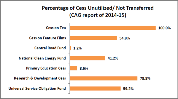 more-than-quarter-of-the-cess-collected-remains-unutilized_percentage-of-cess-unutilized1