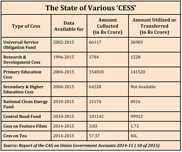 more-than-quarter-of-the-cess-collected-remains-unutilized_state-of-various-cess_1