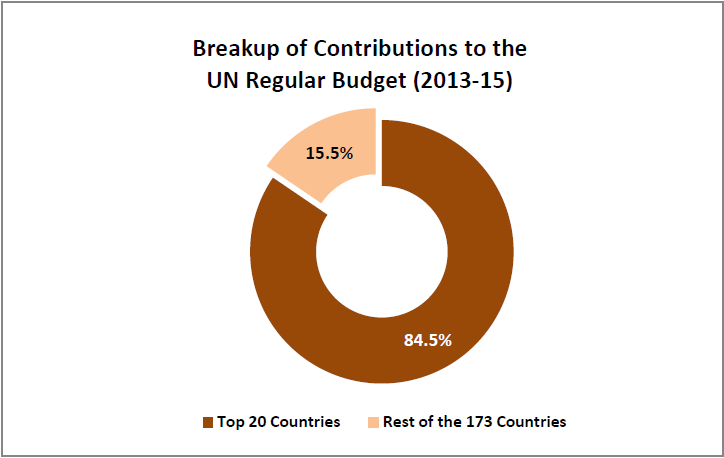 united-nations-budget-contributions-by-member-countries_breakup-of-contributions