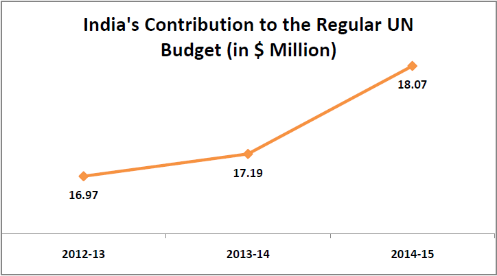 united-nations-budget-contributions-by-member-countries_india-contribution