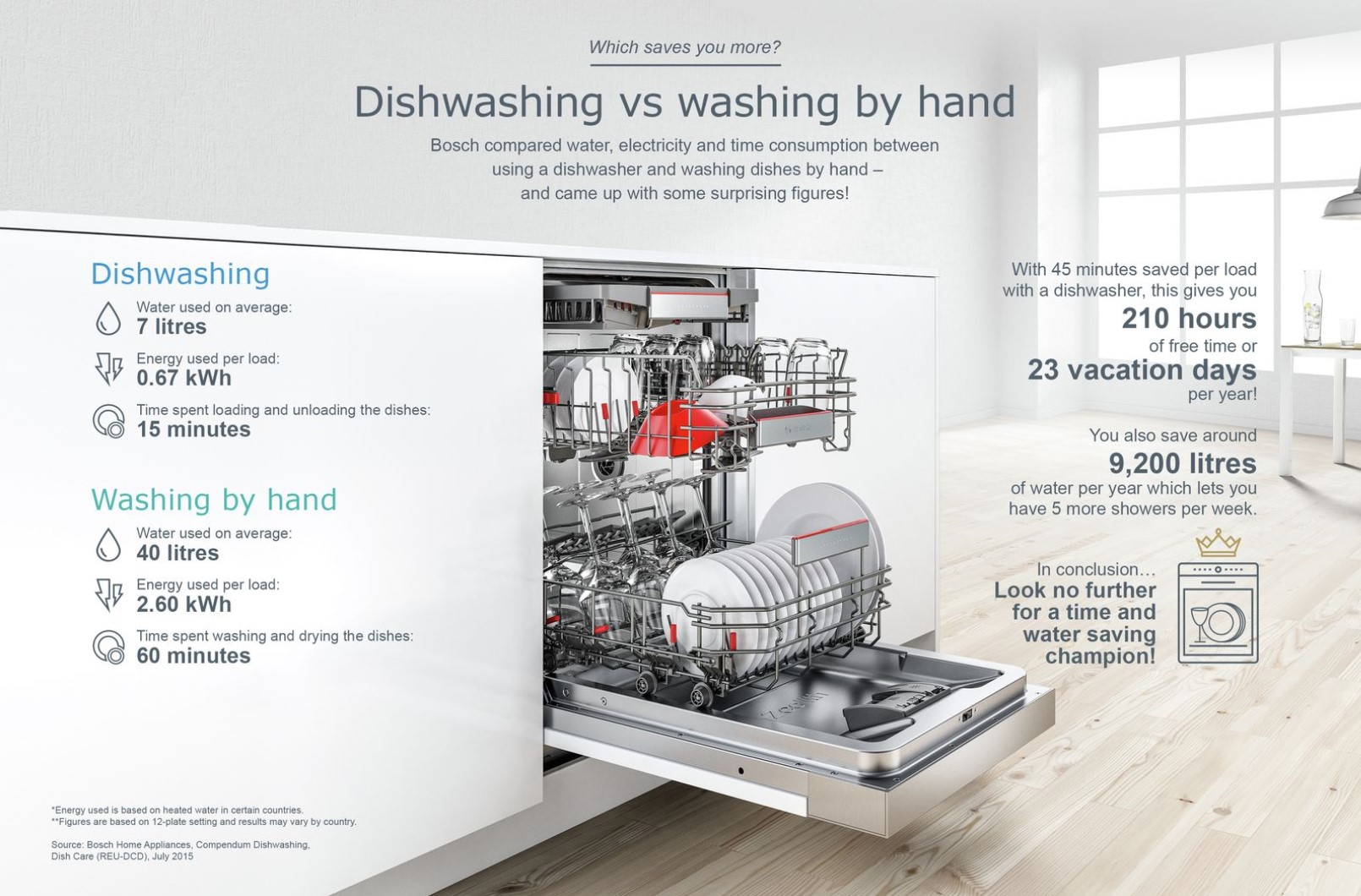Water Consumption Bosch