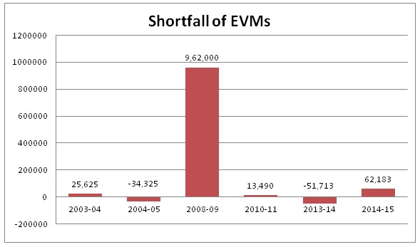 The shortfall, recorded in the chart below, based on the year-wise break-up of the order-supply chart of BEL. The data was arrived at by comparing the BEL's supply and the ECI's acknowledgment of the machines.