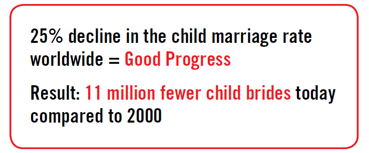 India Winning Fight Against Child Marriage